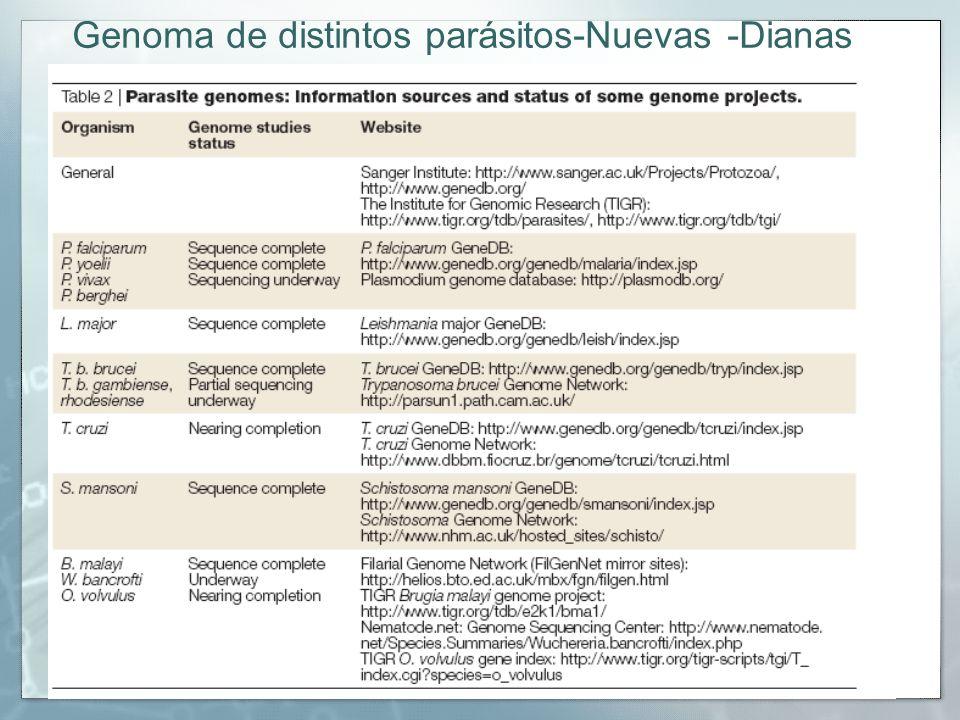 Genoma de distintos parásitos-Nuevas -Dianas