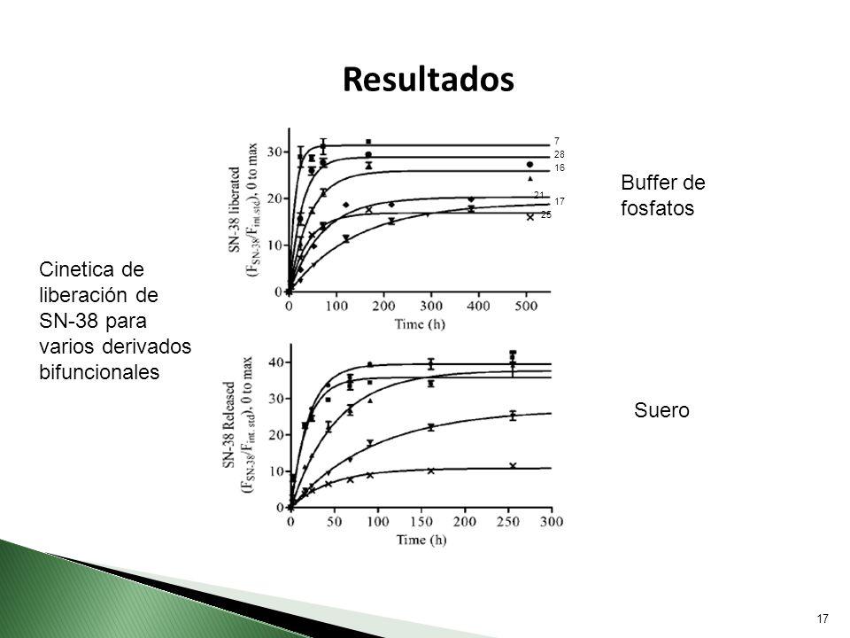 17 Resultados 16 17 28 7 21 25 Buffer de fosfatos Suero Cinetica de liberación de SN-38 para varios derivados bifuncionales