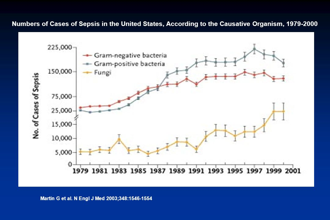 Martin G et al. N Engl J Med 2003;348:1546-1554 Numbers of Cases of Sepsis in the United States, According to the Causative Organism, 1979-2000
