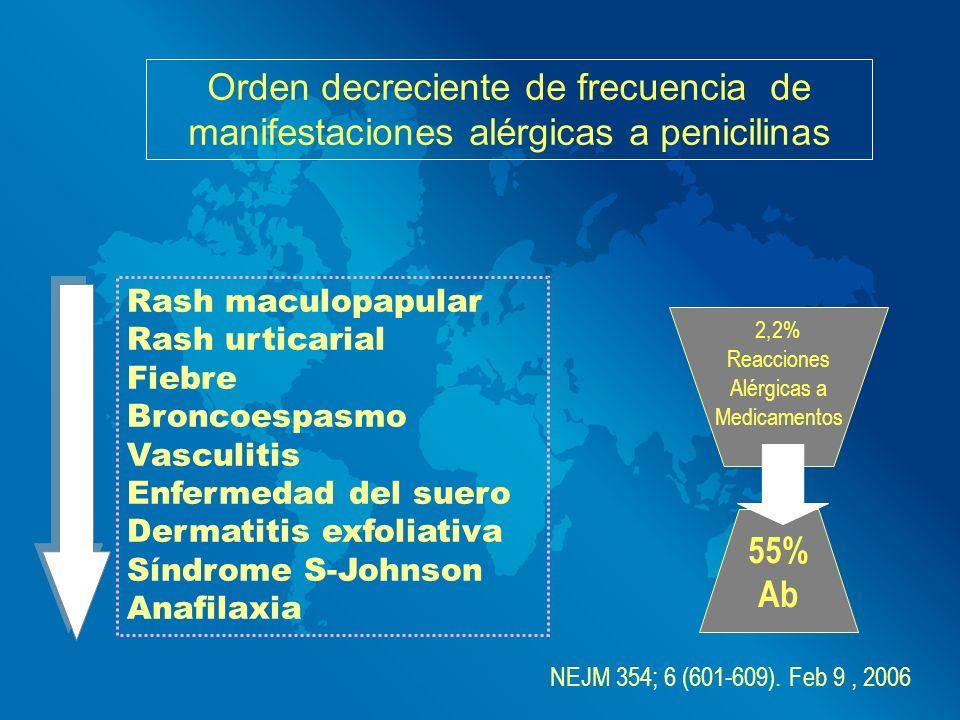 Orden decreciente de frecuencia de manifestaciones alérgicas a penicilinas Rash maculopapular Rash urticarial Fiebre Broncoespasmo Vasculitis Enfermed