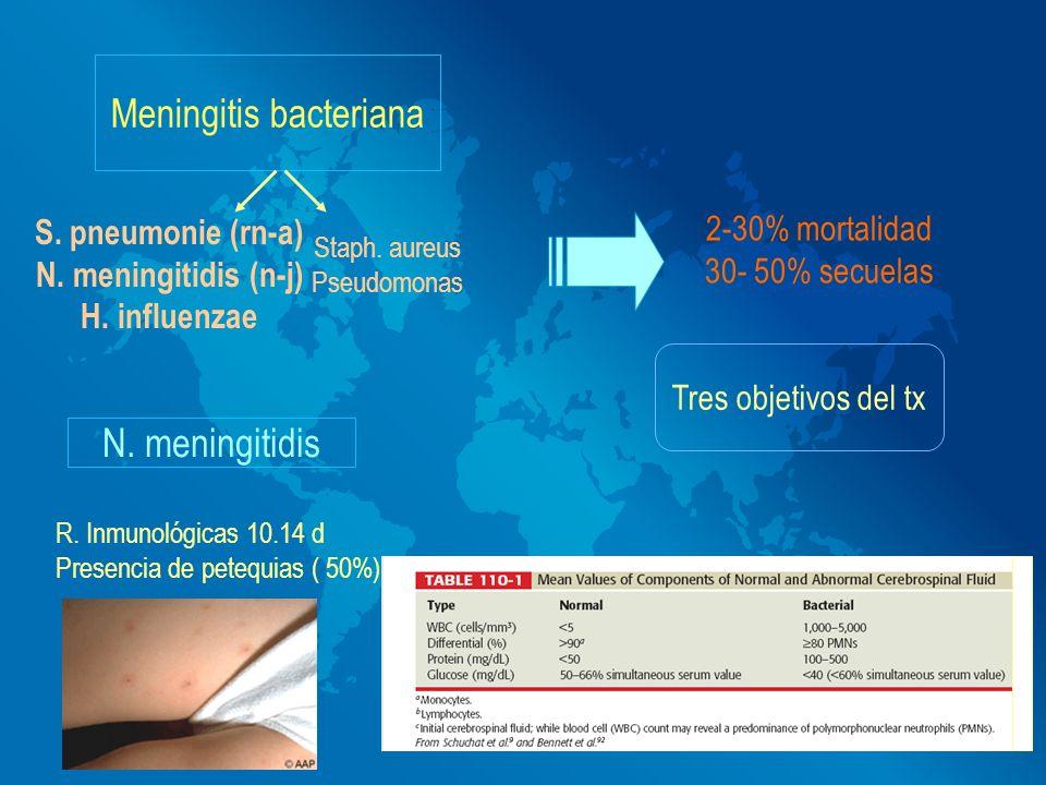 Meningitis bacteriana S. pneumonie (rn-a) N. meningitidis (n-j) H. influenzae Staph. aureus Pseudomonas Tres objetivos del tx 2-30% mortalidad 30- 50%