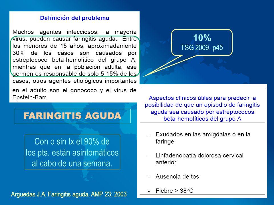 FARINGITIS AGUDA Arguedas J.A. Faringitis aguda. AMP 23; 2003 Con o sin tx el 90% de los pts. están asintomáticos al cabo de una semana. 10% TSG 2009.