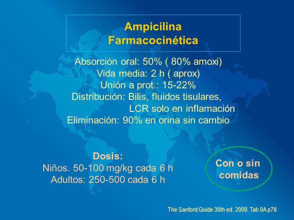 Ampicilina Farmacocinética Absorción oral: 50% ( 80% amoxi) Vida media: 2 h ( aprox) Unión a prot.: 15-22% Distribución: Bilis, fluidos tisulares, LCR