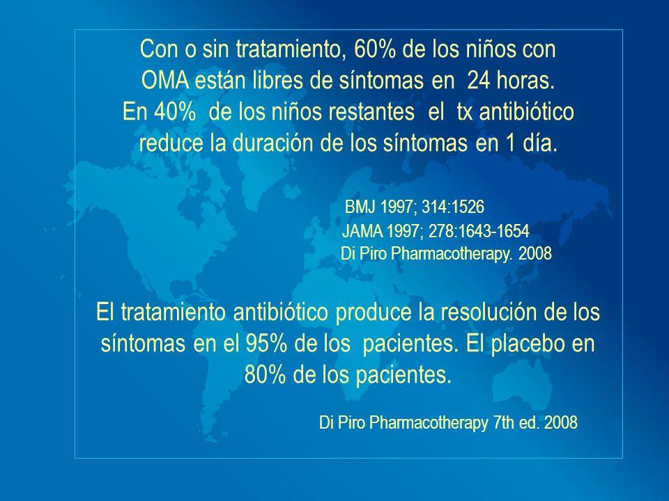 Con o sin tratamiento, 60% de los niños con OMA están libres de síntomas en 24 horas. En 40% de los niños restantes el tx antibiótico reduce la duraci