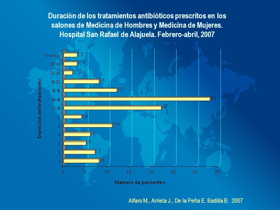 Duración de los tratamientos antibióticos prescritos en los salones de Medicina de Hombres y Medicina de Mujeres. Hospital San Rafael de Alajuela. Feb