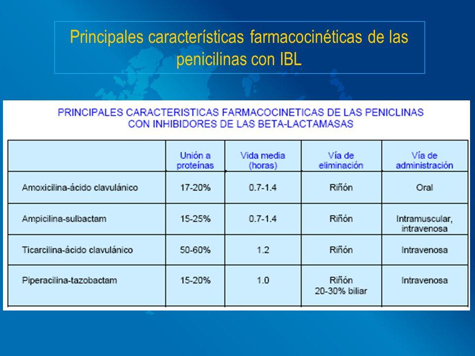 Principales características farmacocinéticas de las penicilinas con IBL