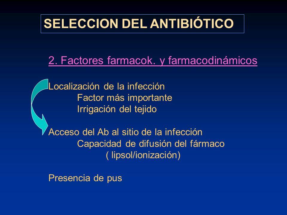 2. Factores farmacok. y farmacodinámicos Localización de la infección Factor más importante Irrigación del tejido Acceso del Ab al sitio de la infecci