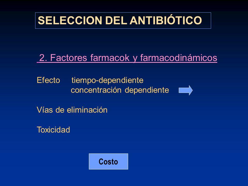 2. Factores farmacok y farmacodinámicos Efecto tiempo-dependiente concentración dependiente Vías de eliminación Toxicidad SELECCION DEL ANTIBIÓTICO Co