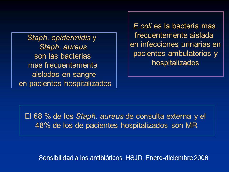 E.coli es la bacteria mas frecuentemente aislada en infecciones urinarias en pacientes ambulatorios y hospitalizados Staph. epidermidis y Staph. aureu