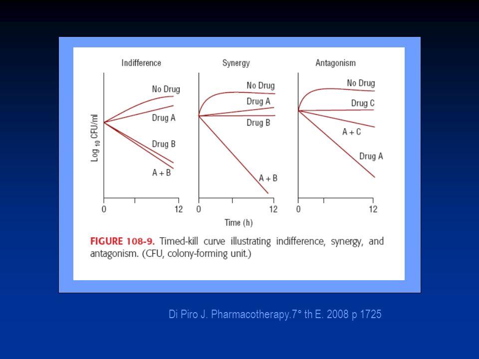 Di Piro J. Pharmacotherapy.7° th E. 2008 p 1725