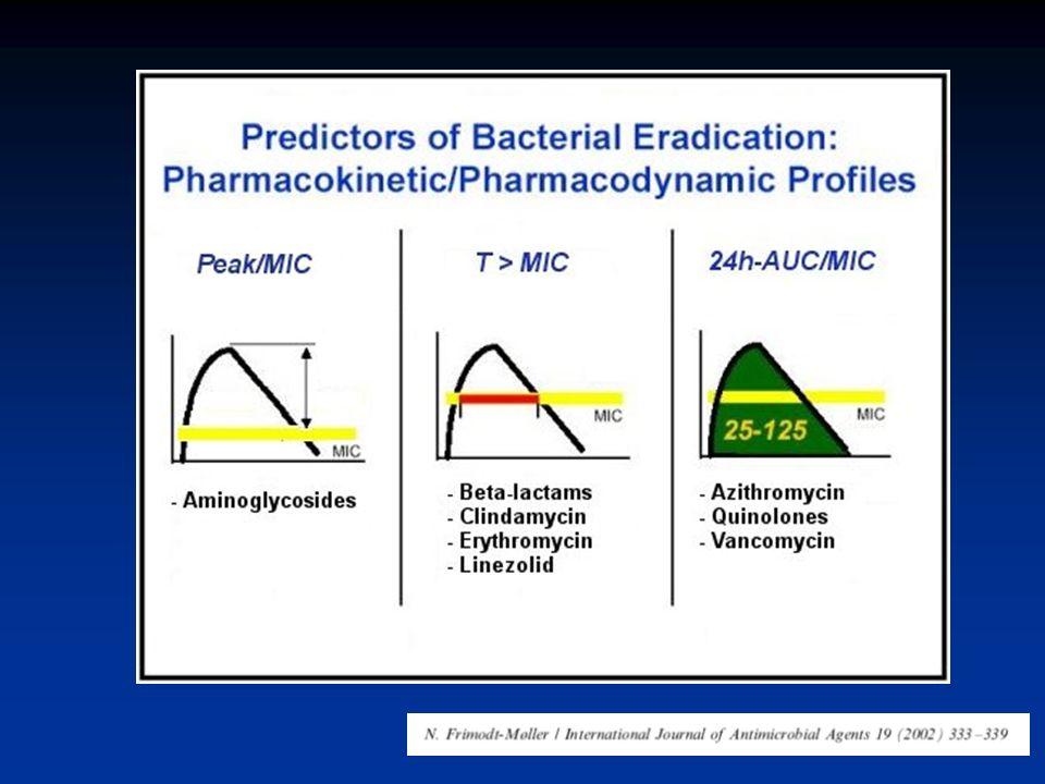 Modelo FD y FK de antimicrobianos