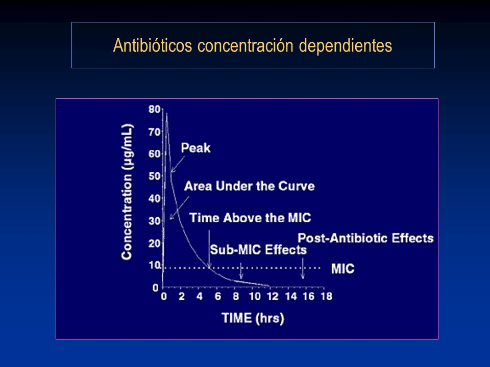 Antibióticos concentración dependientes