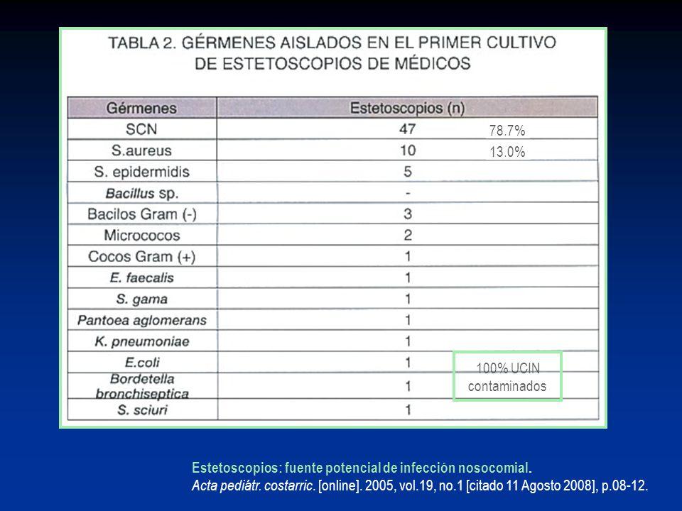 Estetoscopios: fuente potencial de infección nosocomial. Acta pediátr. costarric. [online]. 2005, vol.19, no.1 [citado 11 Agosto 2008], p.08-12. 78.7%
