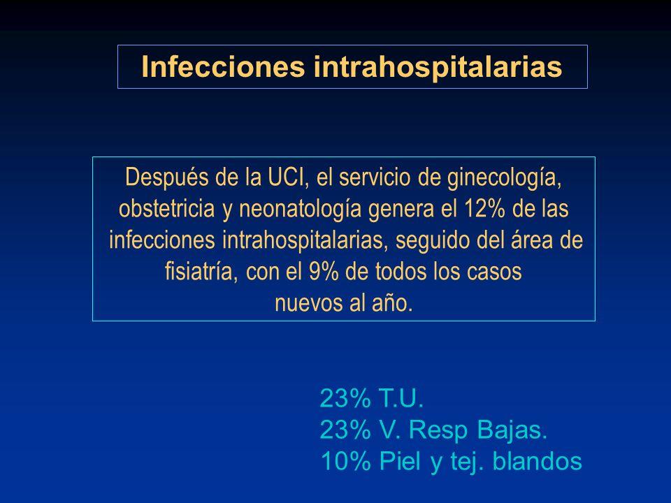 Infecciones intrahospitalarias 23% T.U. 23% V. Resp Bajas. 10% Piel y tej. blandos Después de la UCI, el servicio de ginecología, obstetricia y neonat
