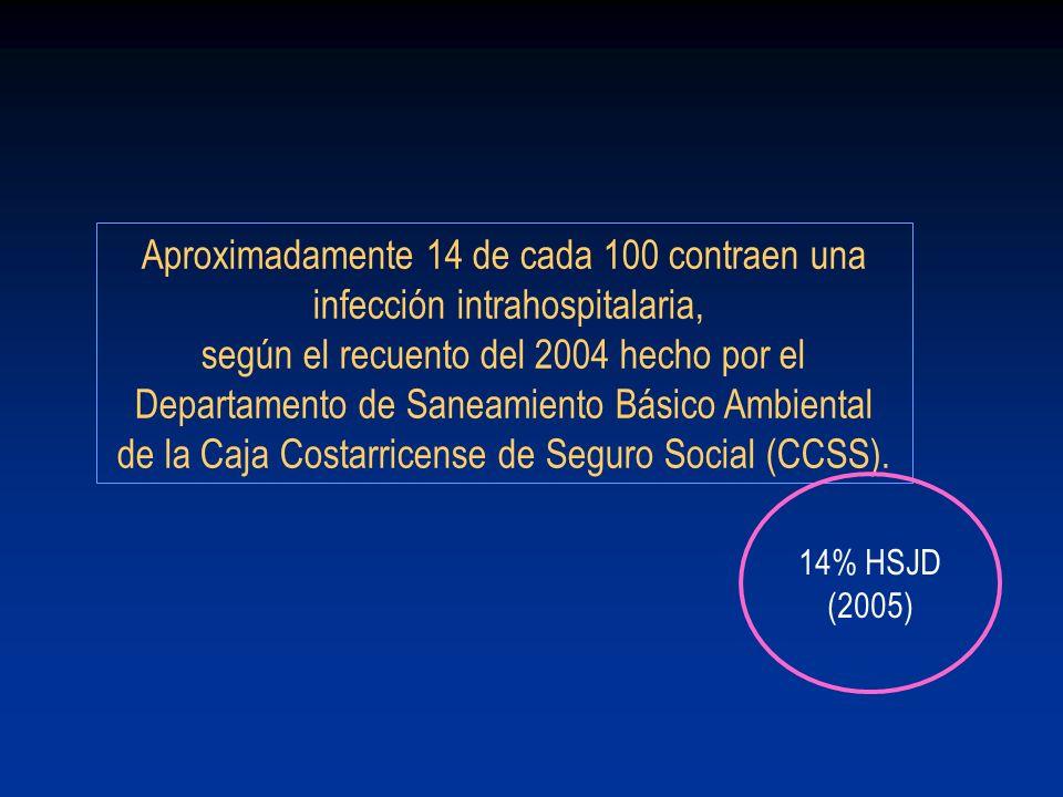 Aproximadamente 14 de cada 100 contraen una infección intrahospitalaria, según el recuento del 2004 hecho por el Departamento de Saneamiento Básico Am