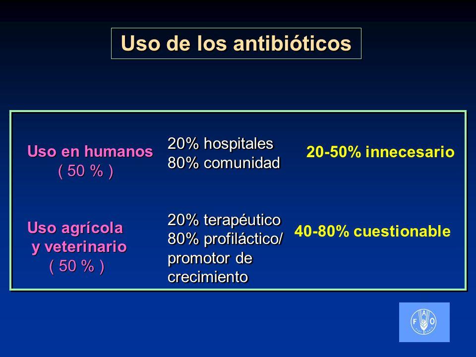 Uso de los antibióticos Uso en humanos ( 50 % ) Uso agrícola y veterinario ( 50 % ) Uso en humanos ( 50 % ) Uso agrícola y veterinario ( 50 % ) 20% ho