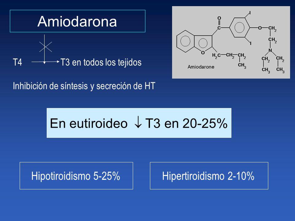 Amiodarona T4 T3 en todos los tejidos Inhibición de síntesis y secreción de HT En eutiroideo T3 en 20-25% Hipotiroidismo 5-25%Hipertiroidismo 2-10%