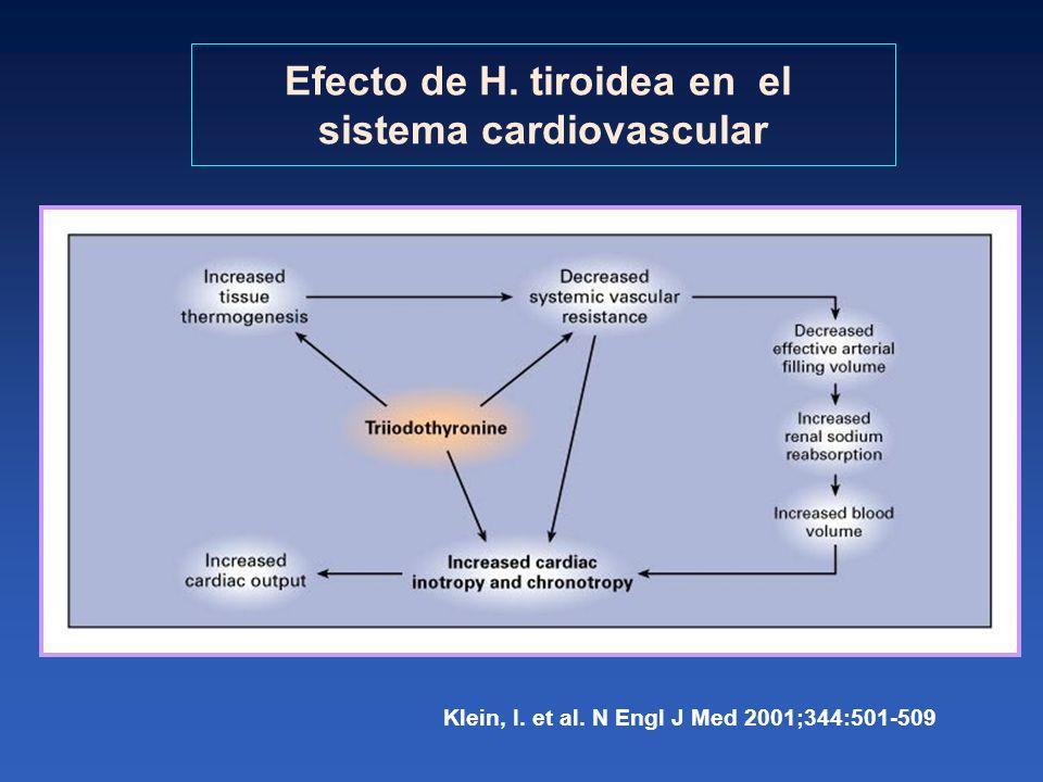 Klein, I. et al. N Engl J Med 2001;344:501-509 Efecto de H. tiroidea en el sistema cardiovascular