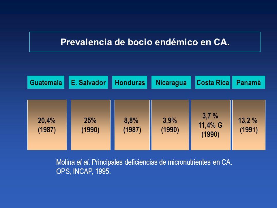 GuatemalaE. SalvadorHondurasNicaraguaCosta RicaPanamá 20,4% (1987) 25% (1990) 8,8% (1987) 3,9% (1990) 3,7 % 11,4% G (1990) 13,2 % (1991) Prevalencia d