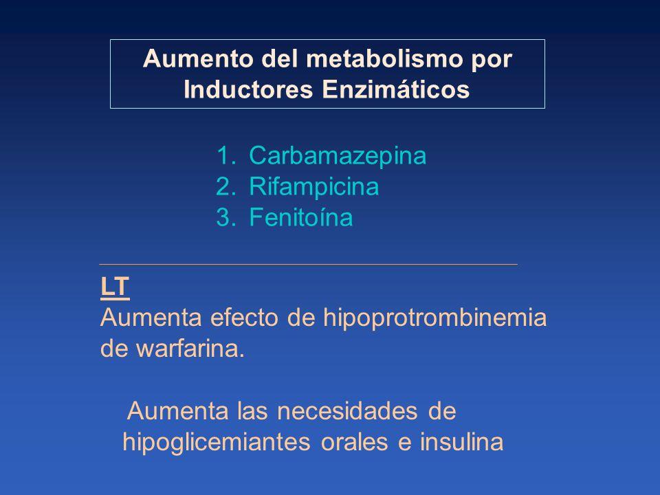 LT Aumenta efecto de hipoprotrombinemia de warfarina. Aumenta las necesidades de hipoglicemiantes orales e insulina 1.Carbamazepina 2.Rifampicina 3.Fe