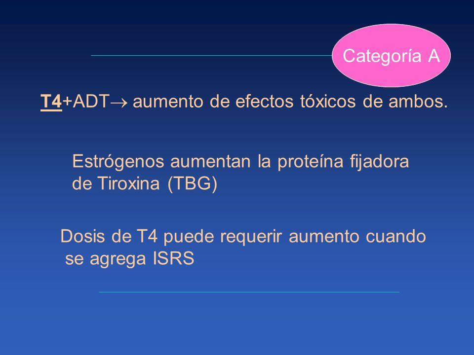 T4+ADT aumento de efectos tóxicos de ambos. Estrógenos aumentan la proteína fijadora de Tiroxina (TBG) Dosis de T4 puede requerir aumento cuando se ag