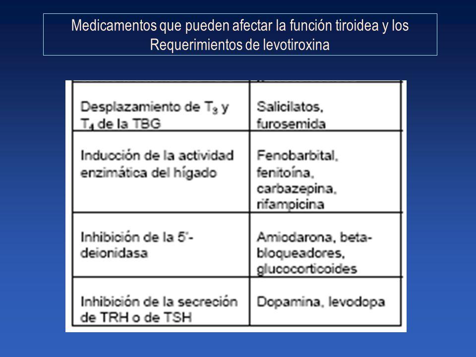 Medicamentos que pueden afectar la función tiroidea y los Requerimientos de levotiroxina