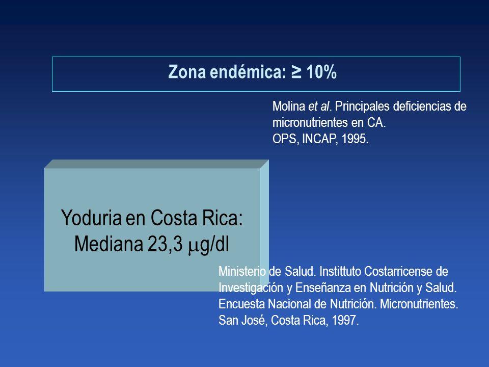 Molina et al. Principales deficiencias de micronutrientes en CA. OPS, INCAP, 1995. Zona endémica: 10% Yoduria en Costa Rica: Mediana 23,3 g/dl Ministe