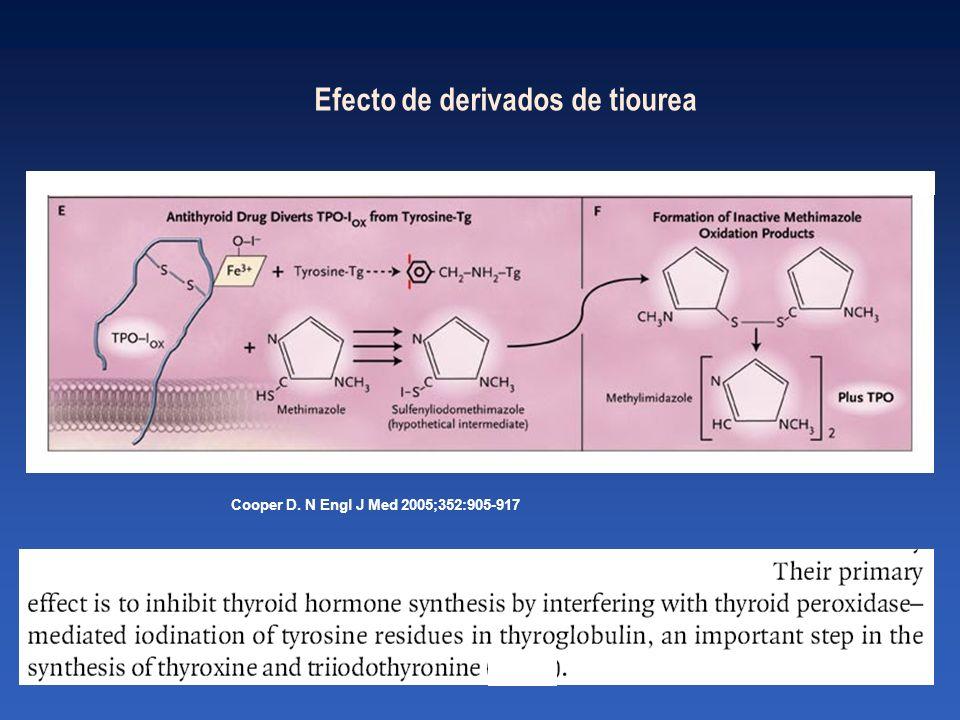 Cooper D. N Engl J Med 2005;352:905-917 Efecto de derivados de tiourea