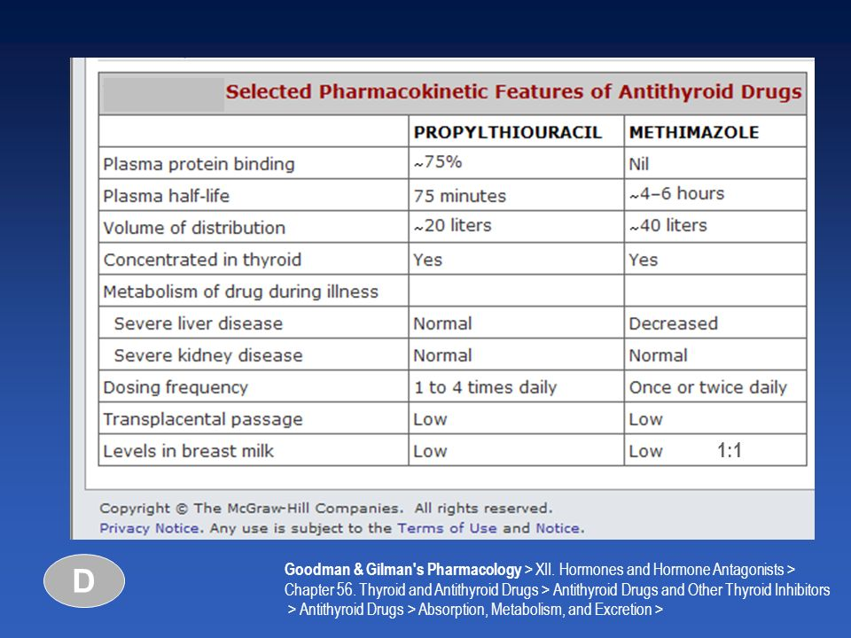 Goodman & Gilman's Pharmacology > XII. Hormones and Hormone Antagonists > Chapter 56. Thyroid and Antithyroid Drugs > Antithyroid Drugs and Other Thyr