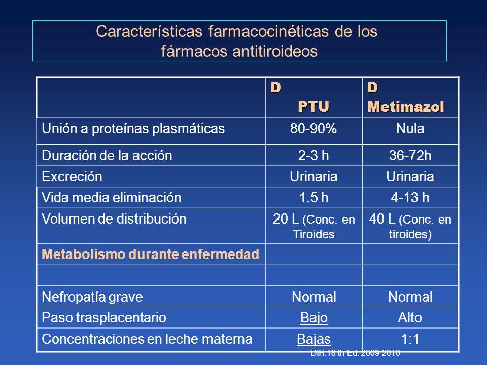 DPTUDMetimazol Unión a proteínas plasmáticas80-90%Nula Duración de la acción2-3 h36-72h ExcreciónUrinaria Vida media eliminación1.5 h4-13 h Volumen de