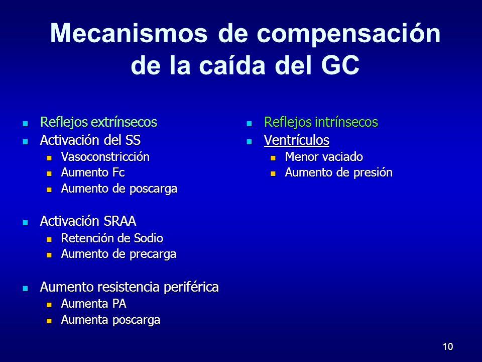 10 Mecanismos de compensación de la caída del GC Reflejos extrínsecos Reflejos extrínsecos Activación del SS Activación del SS Vasoconstricción Vasoco
