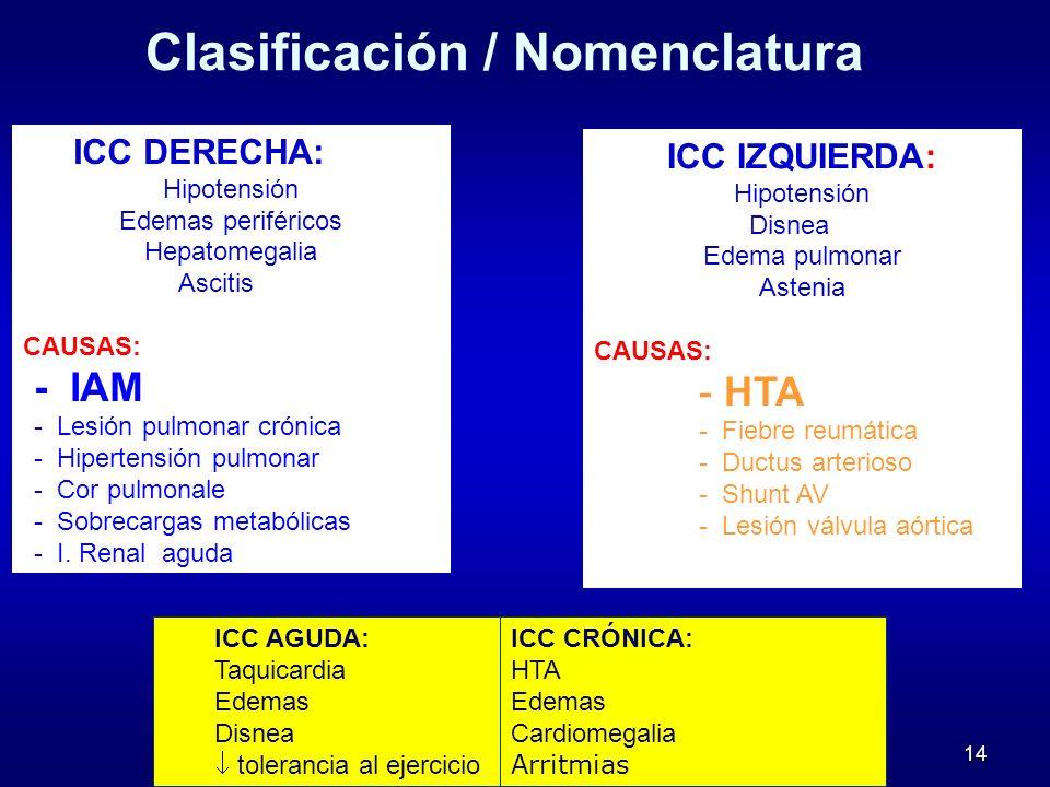 14 ICC DERECHA: Hipotensión Edemas periféricos Hepatomegalia Ascitis CAUSAS: - IAM - Lesión pulmonar crónica - Hipertensión pulmonar - Cor pulmonale -