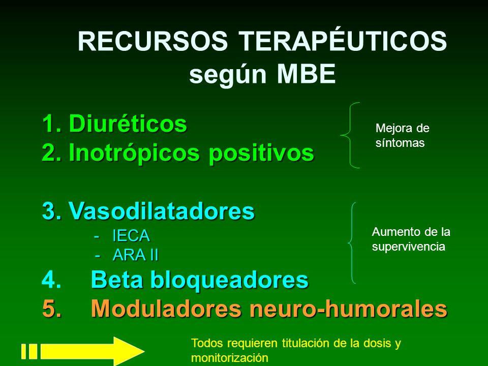 RECURSOS TERAPÉUTICOS según MBE 1. Diuréticos 2. Inotrópicos positivos 3. Vasodilatadores - IECA - IECA - ARA II - ARA II Beta bloqueadores 4. Beta bl