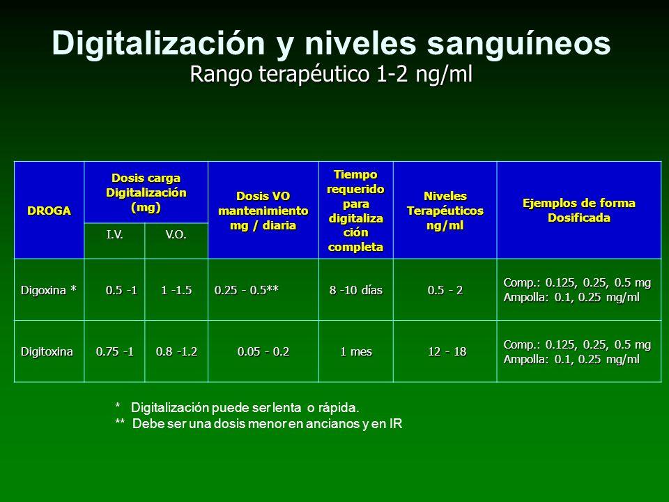 Digitalización y niveles sanguíneos Rango terapéutico 1-2 ng/ml DROGA Dosis carga Digitalización (mg) Dosis VO mantenimiento mg / diaria Tiempo requer