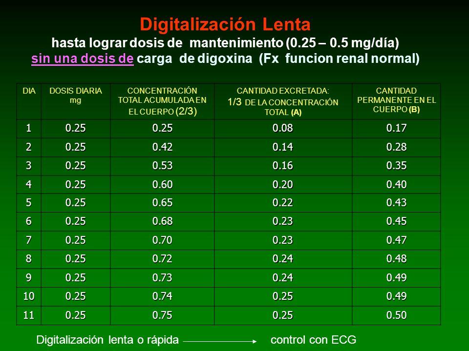 Digitalización Lenta hasta lograr dosis de mantenimiento (0.25 – 0.5 mg/día) sin una dosis de carga de digoxina (Fx funcion renal normal) DIADOSIS DIA