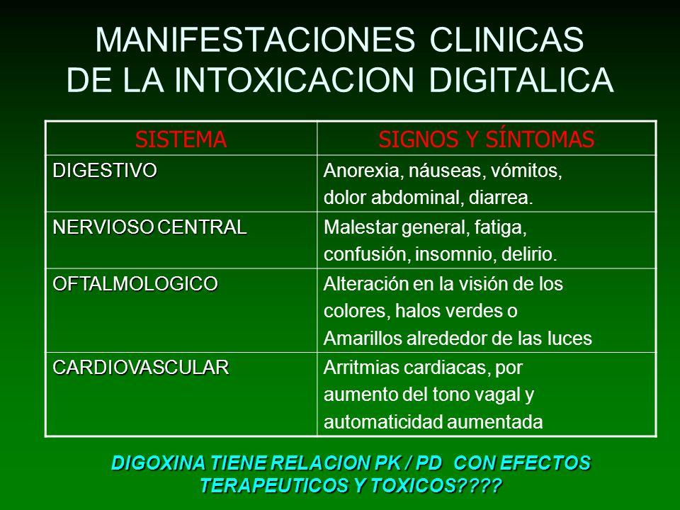 MANIFESTACIONES CLINICAS DE LA INTOXICACION DIGITALICA SISTEMASIGNOS Y SÍNTOMAS DIGESTIVOAnorexia, náuseas, vómitos, dolor abdominal, diarrea. NERVIOS