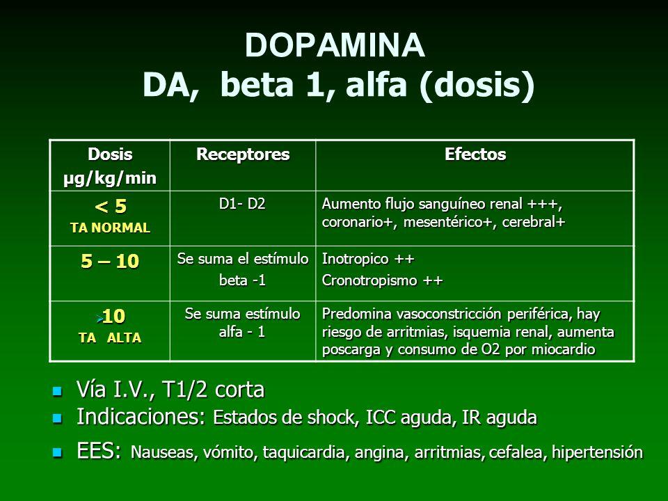 DOPAMINA DA, beta 1, alfa (dosis) Dosis μg/kg/min ReceptoresEfectos < 5 TA NORMAL D1- D2 Aumento flujo sanguíneo renal +++, coronario+, mesentérico+,