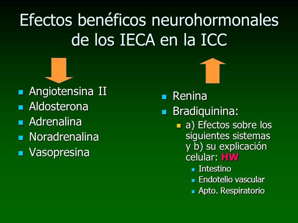 Efectos benéficos neurohormonales de los IECA en la ICC Angiotensina II Angiotensina II Aldosterona Aldosterona Adrenalina Adrenalina Noradrenalina No