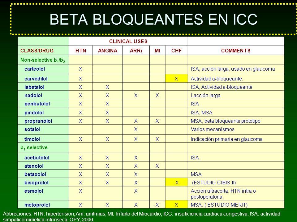 BETA BLOQUEANTES EN ICC CLINICAL USES CLASS/DRUGHTNANGINAARRiMICHFCOMMENTS Non-selective b 1 /b 2 carteololX ISA, acción larga, usado en glaucoma carv
