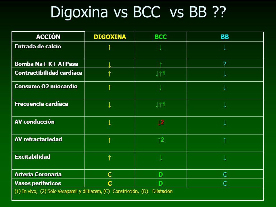 Digoxina vs BCC vs BB ?? ACCIÓNDIGOXINABCCBB Entrada de calcio Bomba Na+ K+ ATPasa ? Contractibilidad cardíaca 1 Consumo O2 miocardio Frecuencia cardí