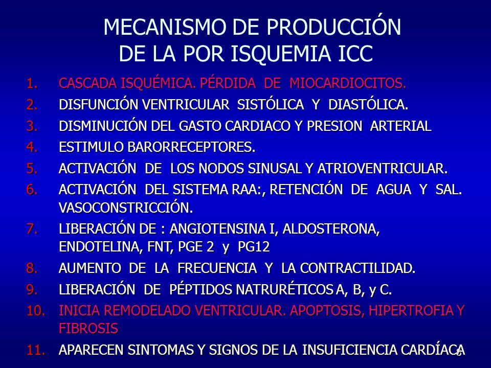 8 MECANISMO DE PRODUCCIÓN DE LA POR ISQUEMIA ICC 1. CASCADA ISQUÉMICA. PÉRDIDA DE MIOCARDIOCITOS. 2. DISFUNCIÓN VENTRICULAR SISTÓLICA Y DIASTÓLICA. 3.