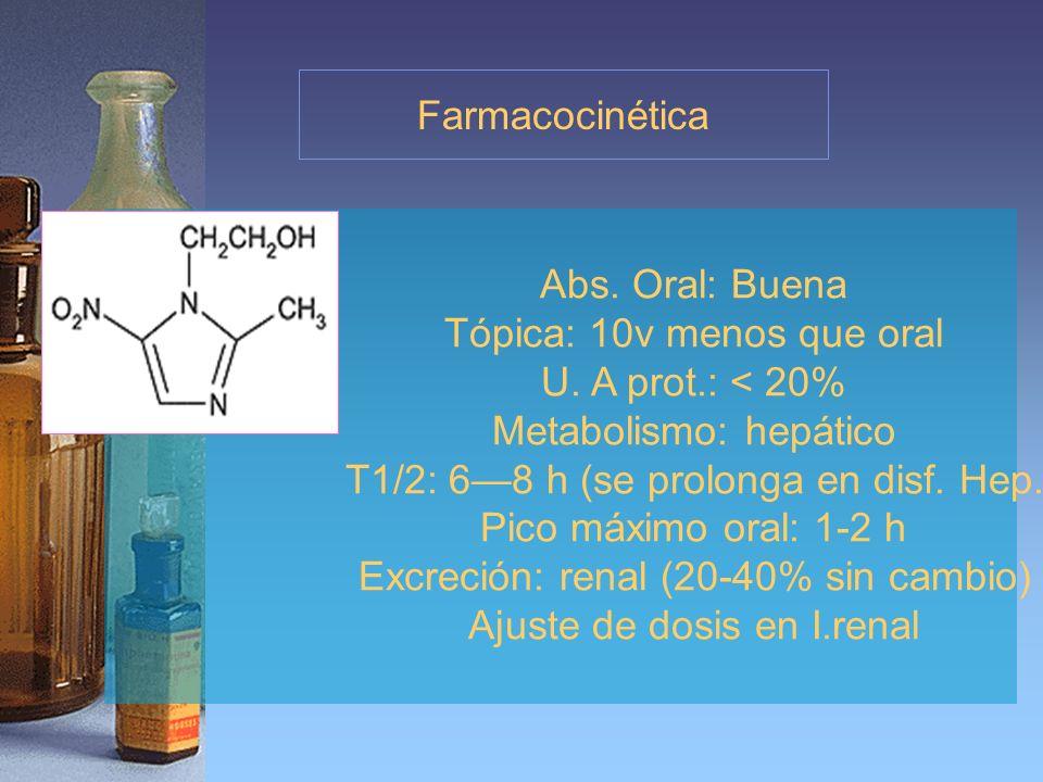 Farmacocinética Abs. Oral: Buena Tópica: 10v menos que oral U. A prot.: < 20% Metabolismo: hepático T1/2: 68 h (se prolonga en disf. Hep. Pico máximo