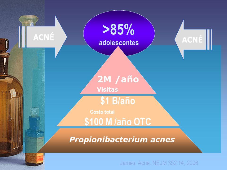 >85% adolescentes 2M /año Visitas $1 B/año Costo total $100 M /año OTC Propionibacterium acnes ACNÉ James. Acne. NEJM 352:14, 2006