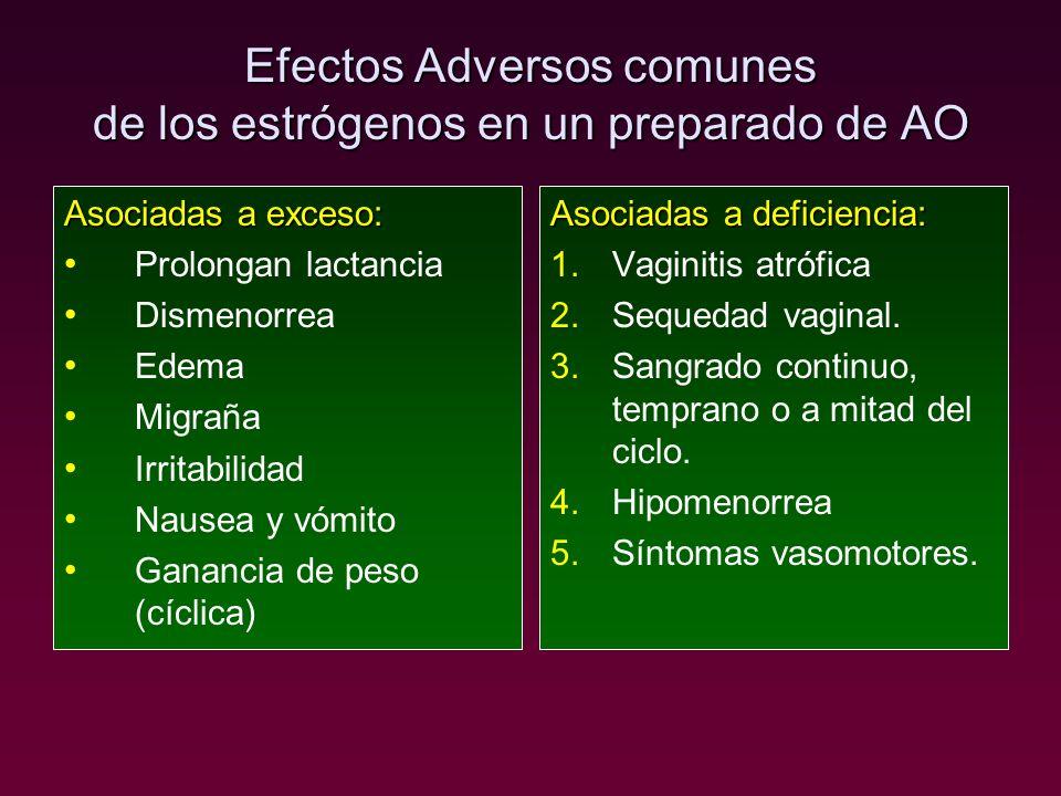 Efectos Adversos comunes de los estrógenos en un preparado de AO Asociadas a exceso: Prolongan lactancia Dismenorrea Edema Migraña Irritabilidad Nause