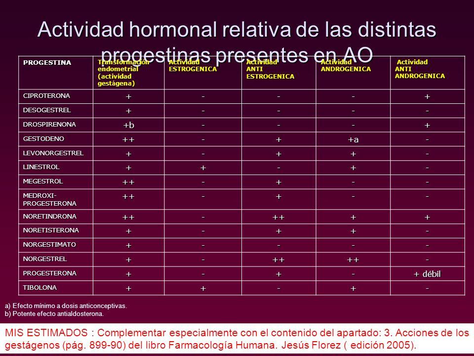 Actividad hormonal relativa de las distintas progestinas presentes en AO MIS ESTIMADOS : Complementar especialmente con el contenido del apartado: 3.