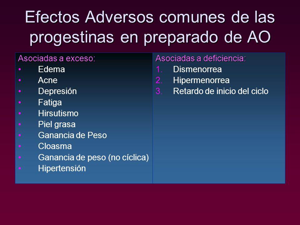 Efectos Adversos comunes de las progestinas en preparado de AO Asociadas a exceso: Edema Acne Depresión Fatiga Hirsutismo Piel grasa Ganancia de Peso