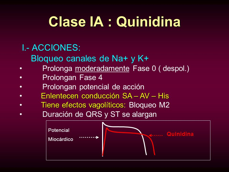 Clase IA : Quinidina I.- ACCIONES: Bloqueo canales de Na+ y K+ Prolonga moderadamente Fase 0 ( despol.) Prolongan Fase 4 Prolongan potencial de acción