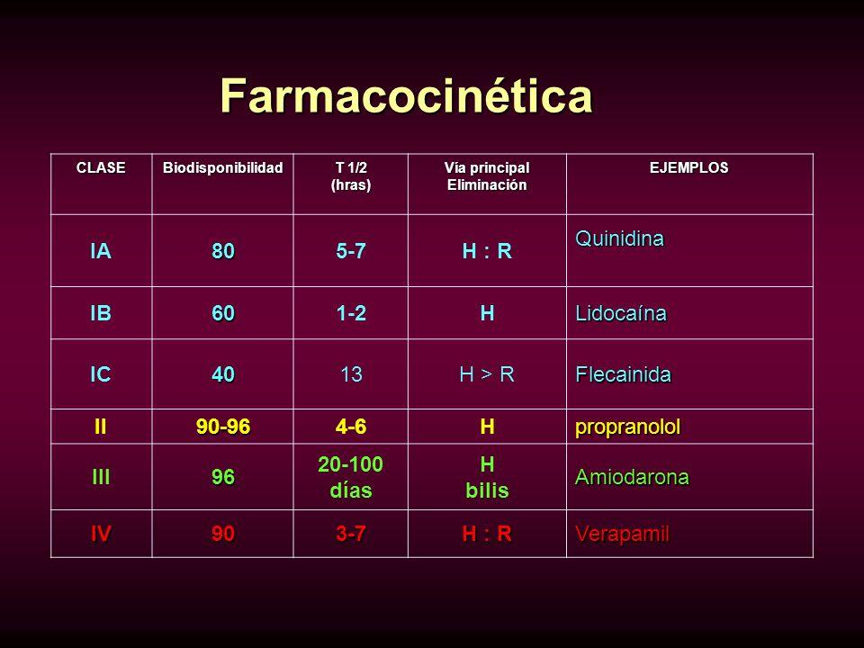 CLASEBiodisponibilidad T 1/2 (hras) Vía principal EliminaciónEJEMPLOS IA805-7H : RQuinidina IB601-2HLidocaína IC4013H > RFlecainida II90-964-6Hpropran