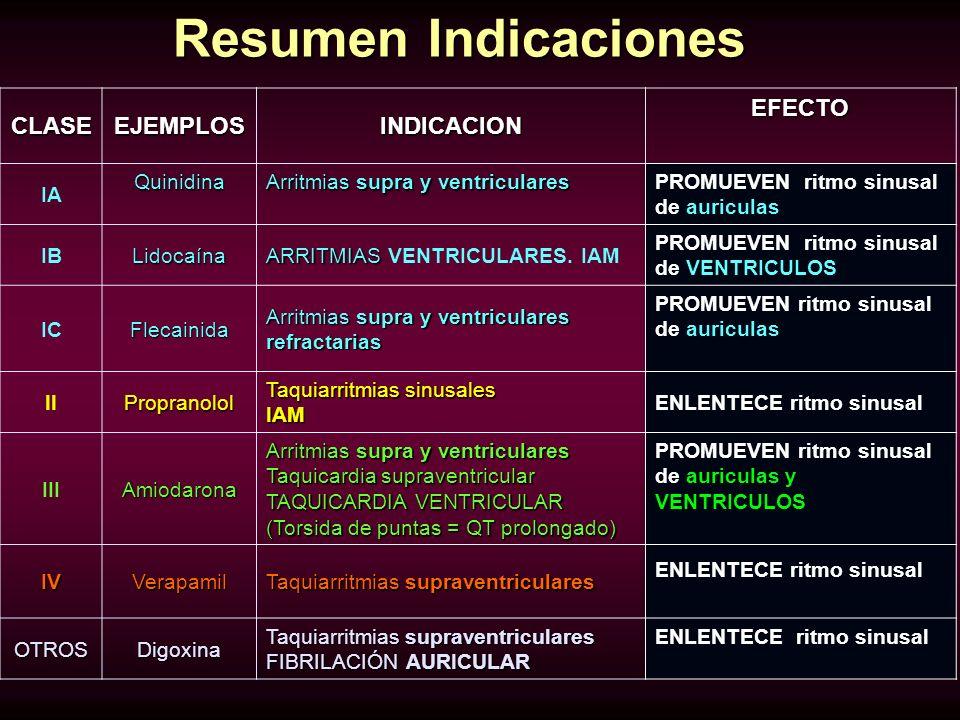Resumen Indicaciones CLASEEJEMPLOSINDICACION EFECTO IAQuinidina Arritmias supra y ventriculares PROMUEVEN ritmo sinusal de auriculas IBLidocaína ARRIT