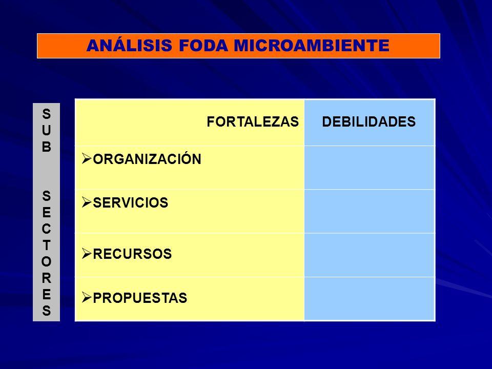 ANÁLISIS FODA MICROAMBIENTE FORTALEZASDEBILIDADES ORGANIZACIÓN SERVICIOS RECURSOS PROPUESTAS SUBSECTORESSUBSECTORES